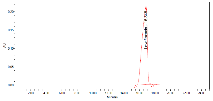 <b>Figure 1.</b> HPLC chromatogram of Levofloxacin USP standard.